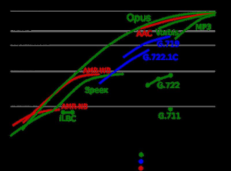 Opus Codec Comparison