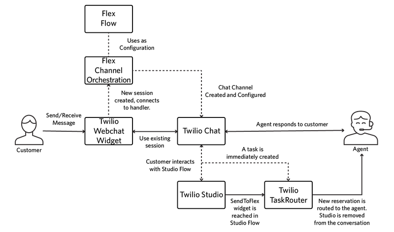 A diagram of how Flex handles Inbound Webchats