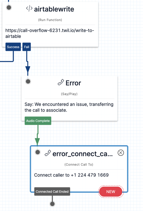 The widget in Twilio Studio that shows what happens when an error occurs, and how it transfers to a widget that connects the caller to a new line.