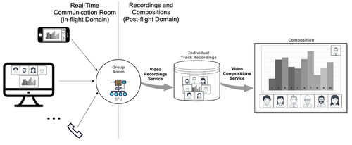 This image shows how Video Compositions allow developers to create playable files by mixing the individual recordings generated in a Group Room.