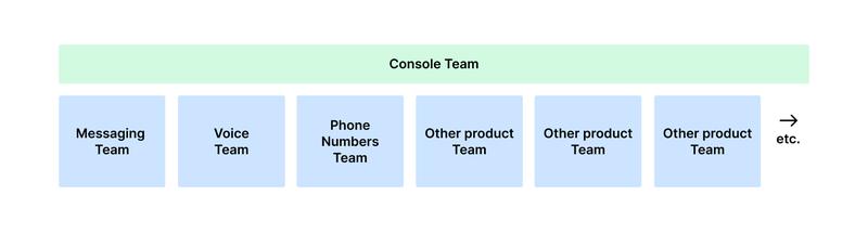 Twilio Product Teams