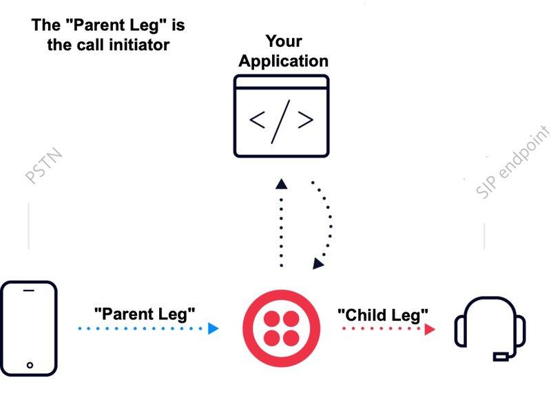 Twilio SIP parent and child leg diagram