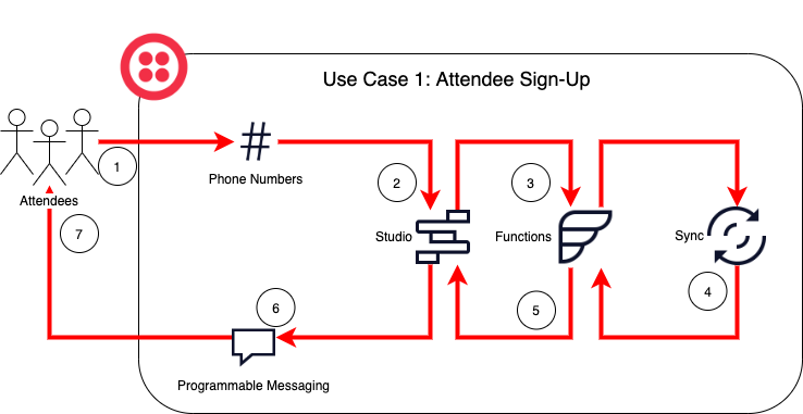Use Case 1: Allowing a user to sign up for a broadcast list