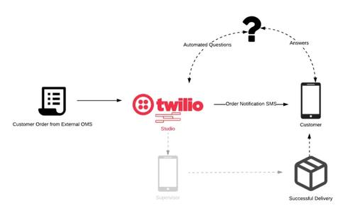 Retail order flow to SMS