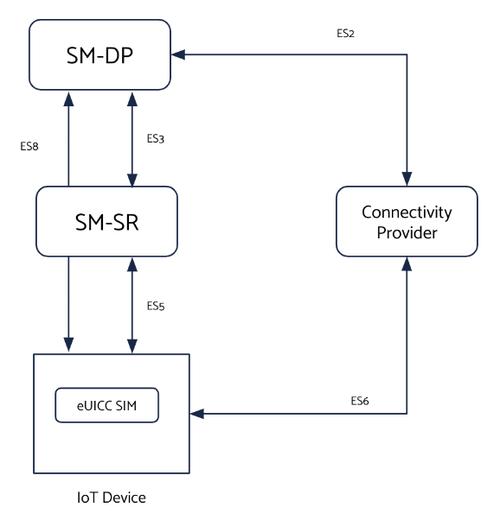M2M Profiles architecture