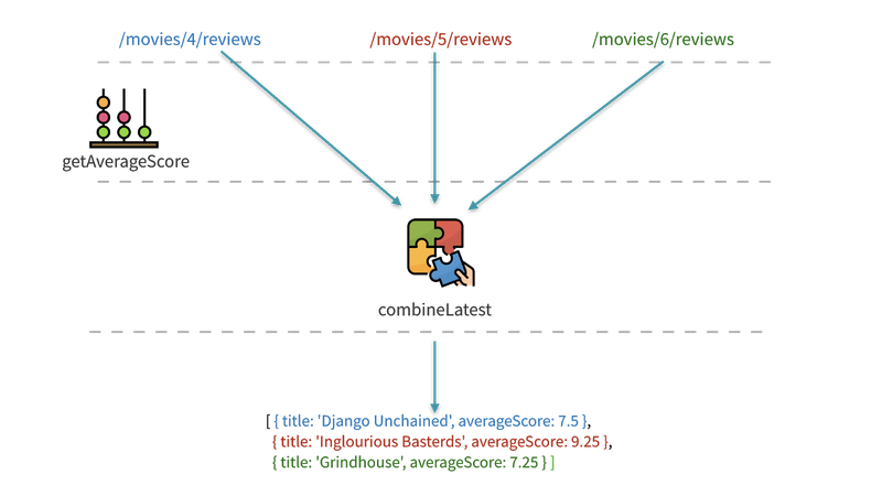 depiction of data from multiple APIs being combined into an array by the combineLatest operator