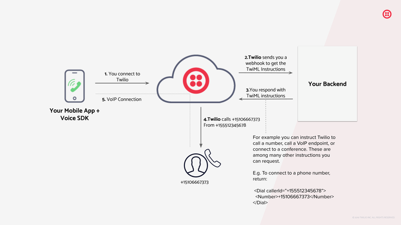 Mobile Voice SDK Diagram: Your mobile app connects to Twilio, Twilio sends a webhook to your backend to get TwiML instructions, Twilio then executes those instructions (e.g. makes a phone call).