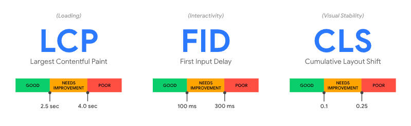 Google's recommended ranges for LCP, CLS, and FID metrics.