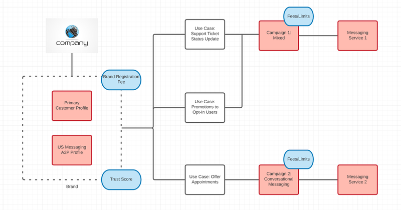 Example Twilio account hierarchy for a customer