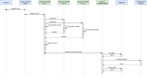 Lazarus automated remediation event processing state diagram.