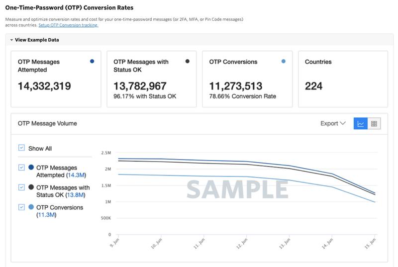 OTP-Conversation dashboard