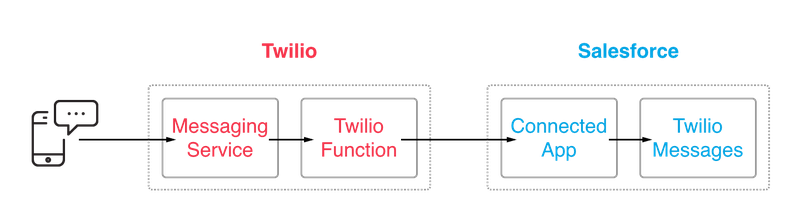 Flow diagram for Twilio and Salesforce interaction