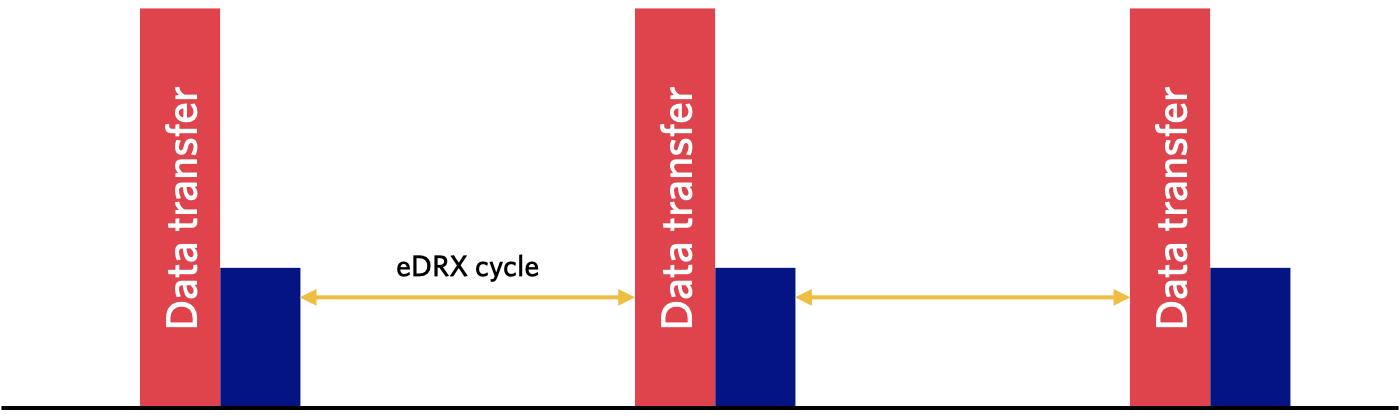 eDRX cycles