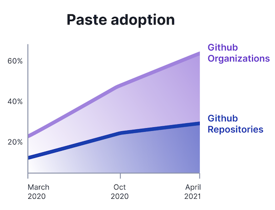 Our adoption curve over the last year
