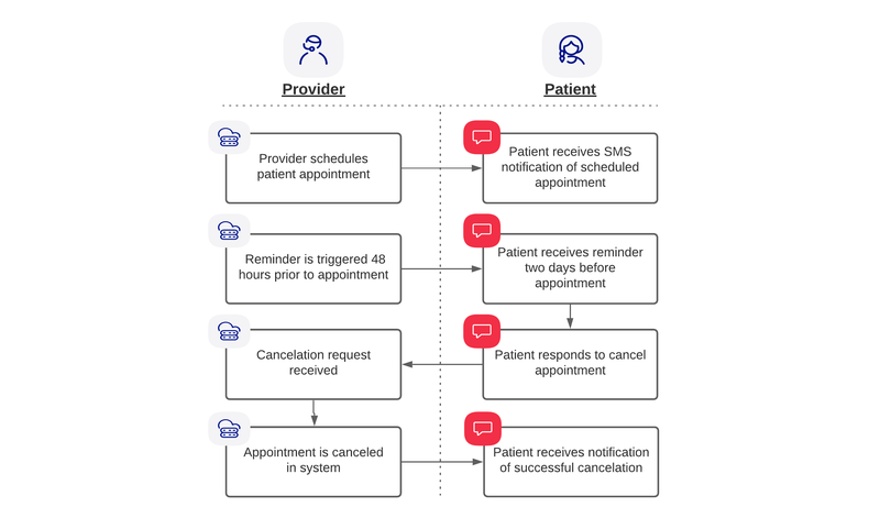 Patient and Provider communication flow for the app (scheduling notification, appointment reminder, cancelation request)