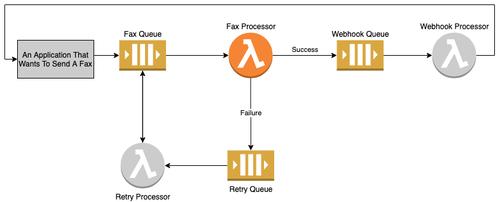 Fax Processor diagram