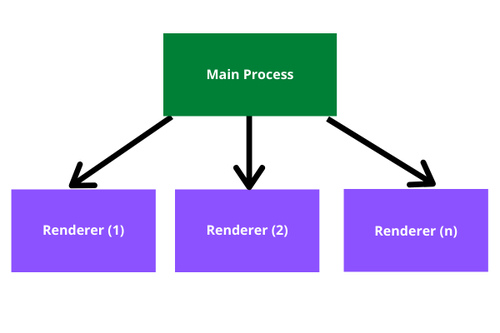 Relationship between the Main process and Renderer process(es)
