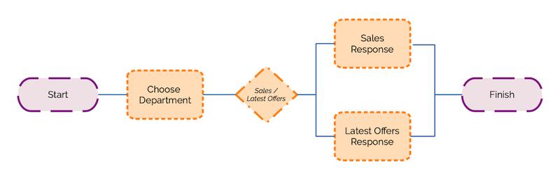 User flow diagram for version 1