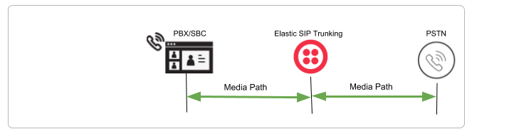 Elastic SIP Trunking call
