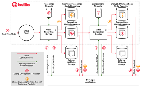 Twilio Programmable Video Data Flows illustrating how Recordings and Compositions are created and stored depending on the different developer choices.