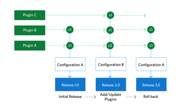 A diagram of the various resources in the plugins api
