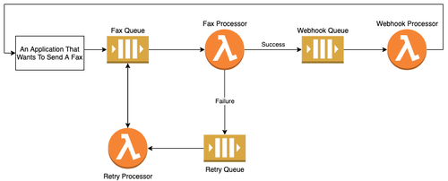 Fax Gateway diagram