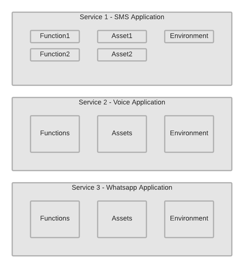 Runtime Documentation - Service Archiecture.png