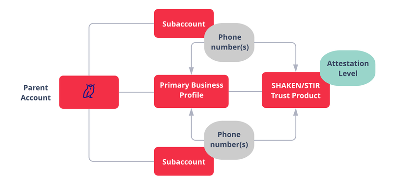 SHAKEN STIR - Direct Customer using Subaccounts: Create a Primary Business Profile under your Parent Account. Add Phone Numbers from Subaccounts to the Primary Business Profile. Create Trust Product, add phone numbers from Primary Business Profile