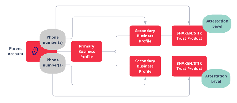 SHAKEN STIR - ISV single top level project: Create Primary Business Profile, Create Secondary Business Profile. Add Phone numbers from Parent Account to Secondary Business Profile. Create Trust Product, add phone numbers from Secondary Business Profile.