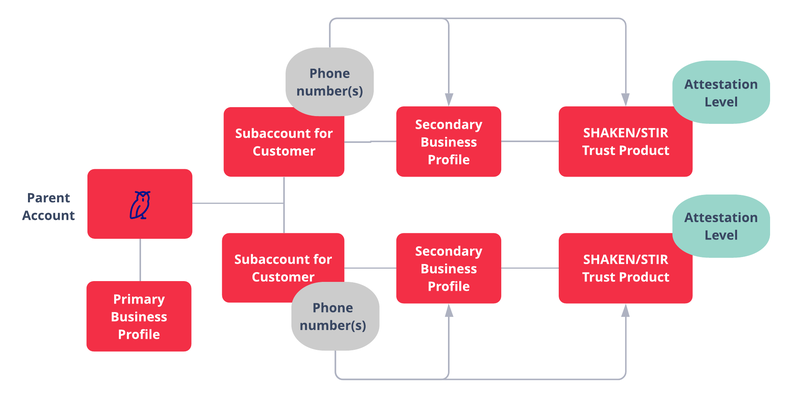 Diagram of SHAKEN/STIR Onboarding steps for ISVs/resellers with subaccounts. Read the steps below for full description.