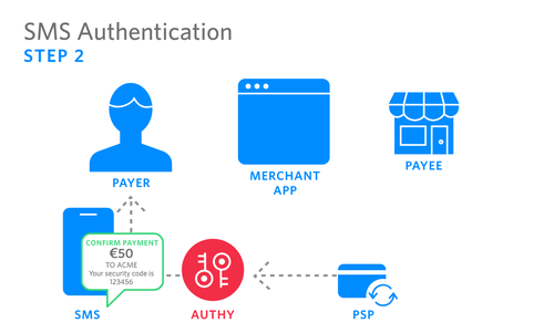 SMS Authentication -2.png