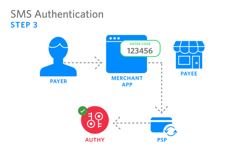 SMS Authentication -3.png