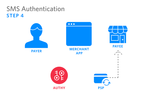 SMS Authentication -4.png
