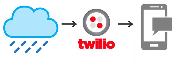 Zillabyte Twilio