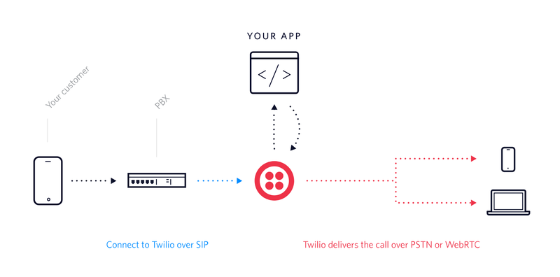 Add Cloud Capabilities to your PBX with Twilio