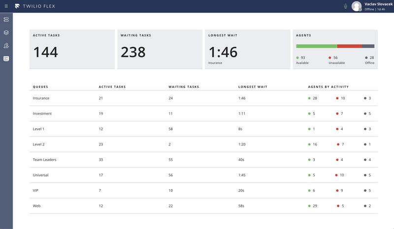 Real-Time Queues Stats Dashboard
