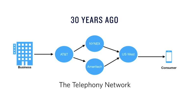 The Phone Network of Yesterday