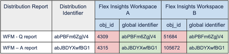 Global Identifiers vs Local Identifiers V3