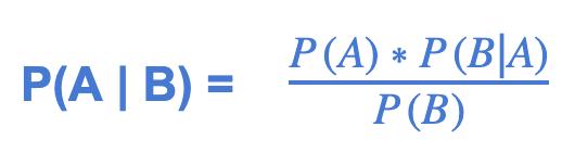 P(A|B) = (P(A) * P(B|A) / P(B))