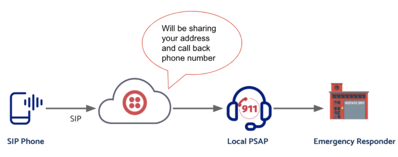 SIP Routing to Emergency Provider