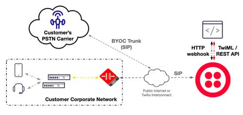 BYOC Trunking Deployment