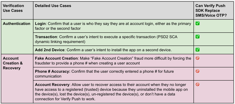 Verify Push Use Cases