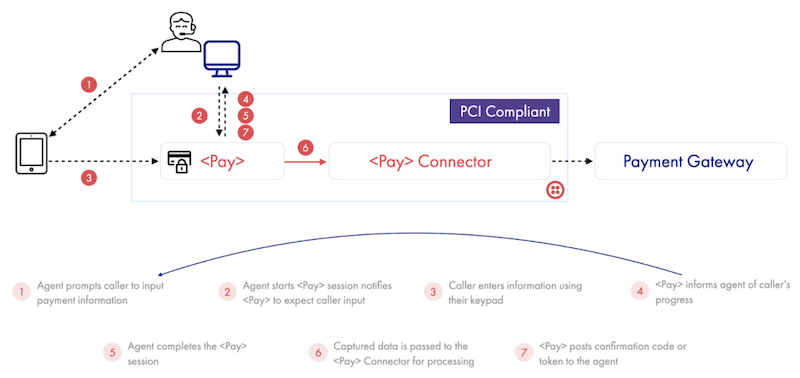 Interaction between caller, agent, <Pay>, and <Pay> Connectors
