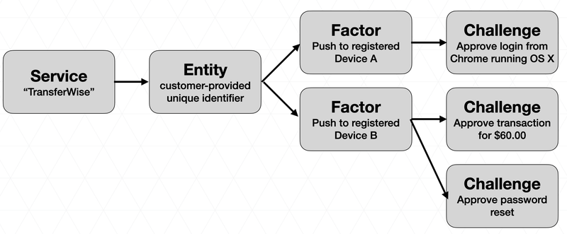 Verify Push Data Model