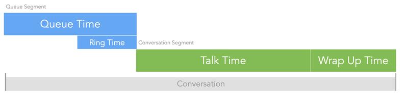 Conversation Flex Insights