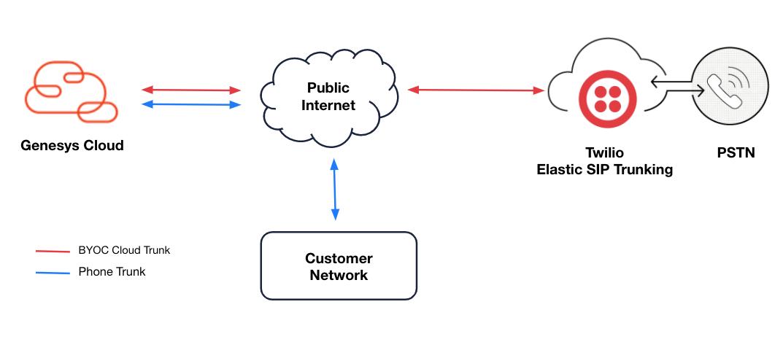Genesys Cloud BYOC and Twilio Elastic SIP Trunking
