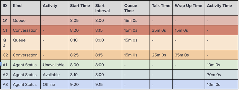 Table of data from conversation workload