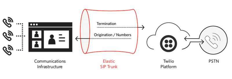 Elastic Sip Trunking Termination