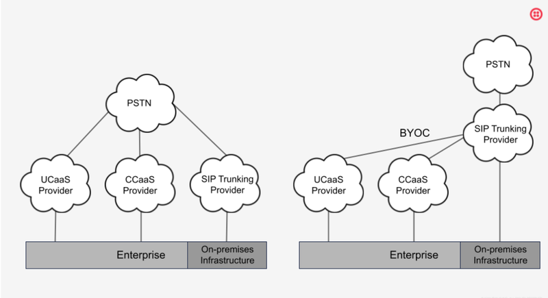Bundled PSTN connectivity (left) compared with a BYOC solution (right)