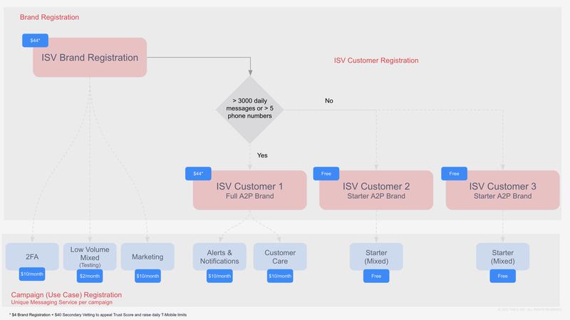 Brand Registration Overview